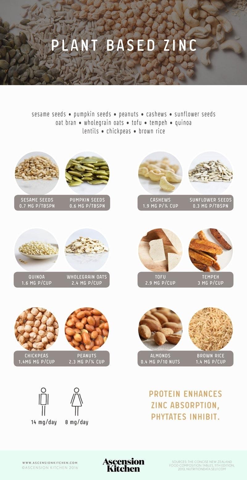 Plant based sources of zinc