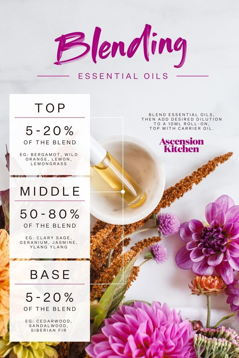 Blending Essential Oils Chart, with top, middle and base notes